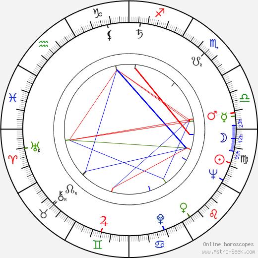 Mira Banjac astro natal birth chart, Mira Banjac horoscope, astrology