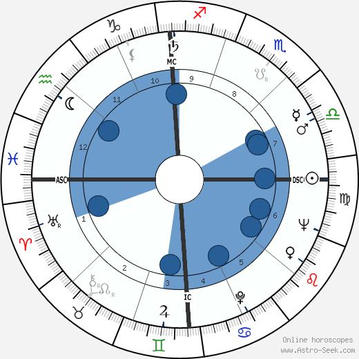 Murray Gell-Mann wikipedia, horoscope, astrology, instagram