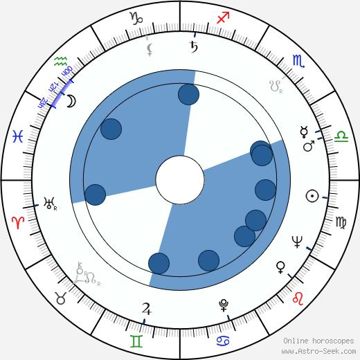 Nelly Vignon wikipedia, horoscope, astrology, instagram