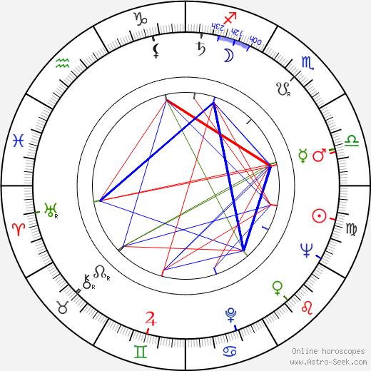 Pentti Siimes tema natale, oroscopo, Pentti Siimes oroscopi gratuiti, astrologia