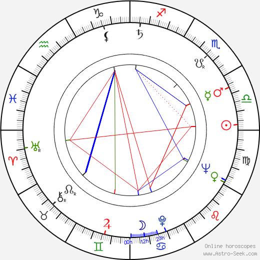Peter Dews tema natale, oroscopo, Peter Dews oroscopi gratuiti, astrologia