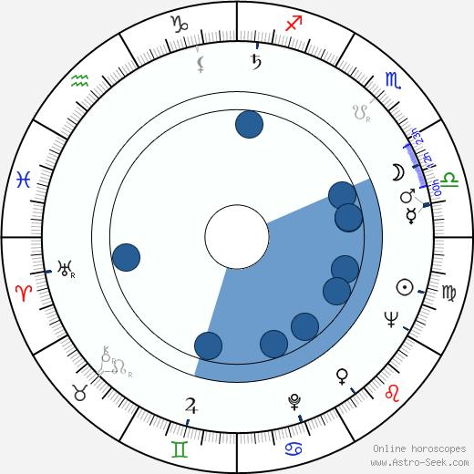 Preben Møller Hansen wikipedia, horoscope, astrology, instagram