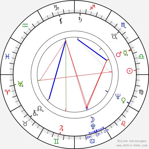 Rita Elmgren astro natal birth chart, Rita Elmgren horoscope, astrology