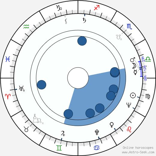 Robert Mazoyer wikipedia, horoscope, astrology, instagram