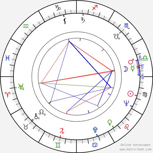 Robert Mazoyer tema natale, oroscopo, Robert Mazoyer oroscopi gratuiti, astrologia