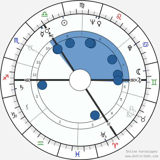 Ronnie Barker wikipedia, horoscope, astrology, instagram