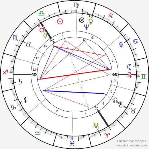 Ronnie Barker день рождения гороскоп, Ronnie Barker Натальная карта онлайн