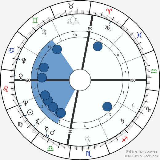 Thomas Eagleton wikipedia, horoscope, astrology, instagram