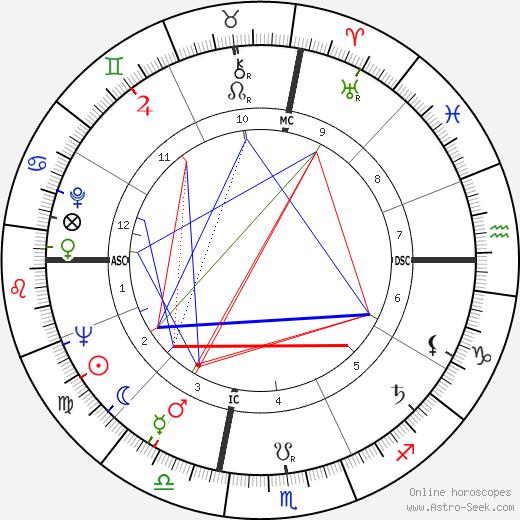 Thomas Eagleton день рождения гороскоп, Thomas Eagleton Натальная карта онлайн