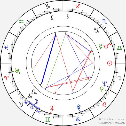 Václav Štekl astro natal birth chart, Václav Štekl horoscope, astrology