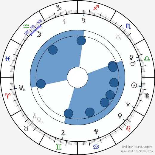 Varela Silva wikipedia, horoscope, astrology, instagram