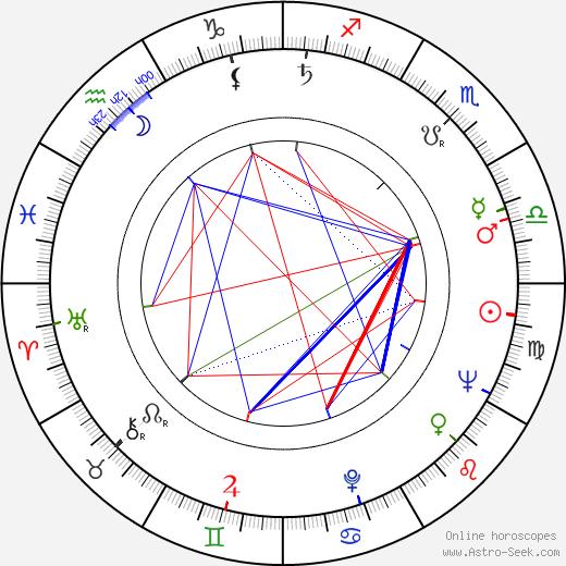 Varela Silva tema natale, oroscopo, Varela Silva oroscopi gratuiti, astrologia