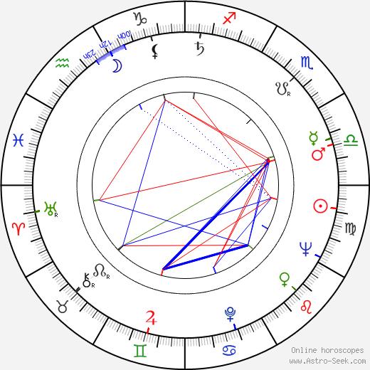 Vladimír Volek astro natal birth chart, Vladimír Volek horoscope, astrology