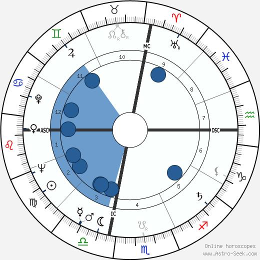 William Slapin wikipedia, horoscope, astrology, instagram