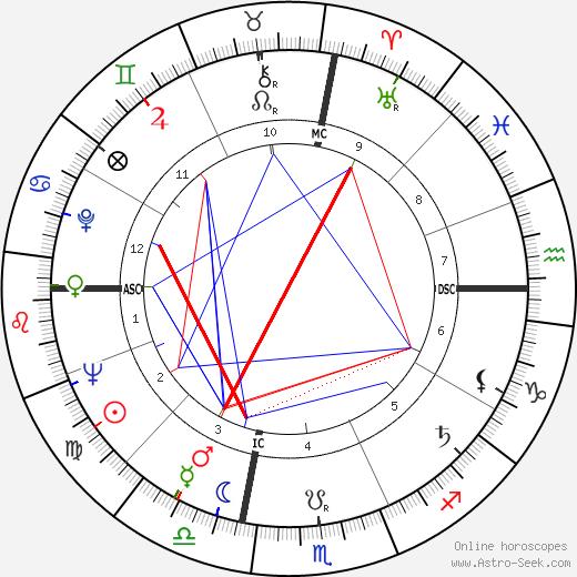 William Slapin tema natale, oroscopo, William Slapin oroscopi gratuiti, astrologia