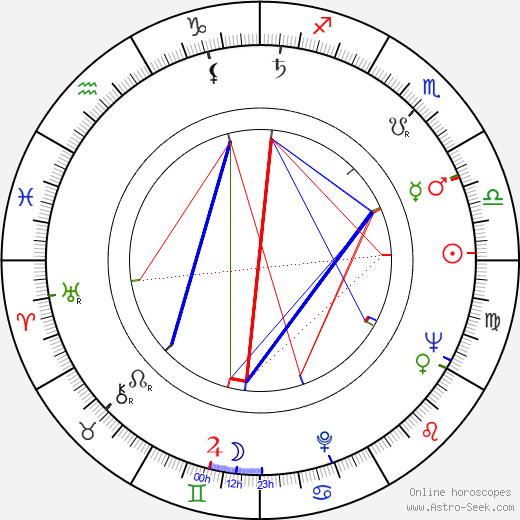 Wolfgang Glück astro natal birth chart, Wolfgang Glück horoscope, astrology