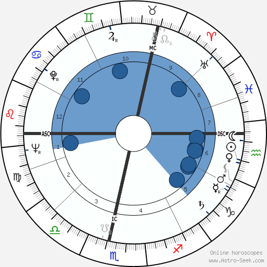 Alfred Herrhausen wikipedia, horoscope, astrology, instagram