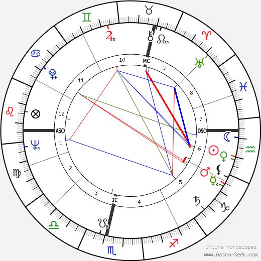 Альфред Херрхаузен Alfred Herrhausen день рождения гороскоп, Alfred Herrhausen Натальная карта онлайн