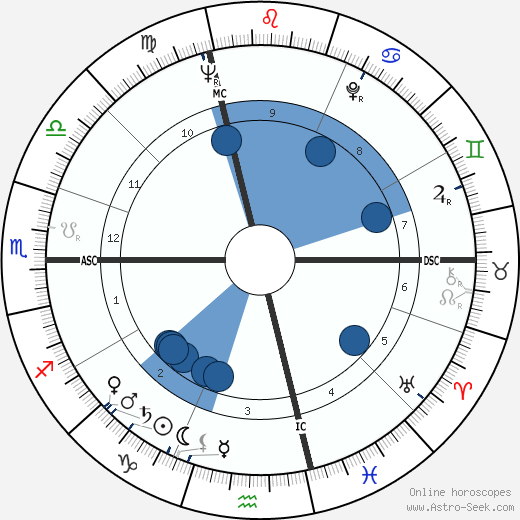 Bitti Bergamo wikipedia, horoscope, astrology, instagram