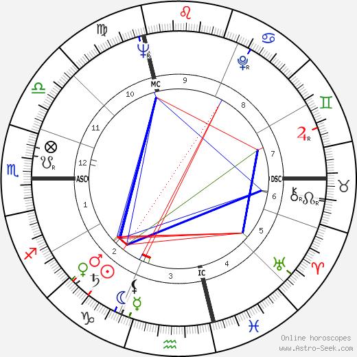 Bitti Bergamo birth chart, Bitti Bergamo astro natal horoscope, astrology