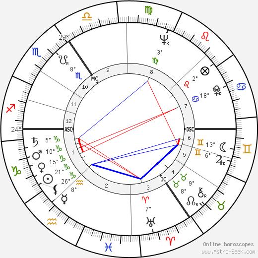 Bruce Lansbury tema natale, biography, Biografia da Wikipedia 2020, 2021
