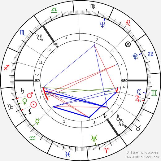 Bruce Lansbury tema natale, oroscopo, Bruce Lansbury oroscopi gratuiti, astrologia
