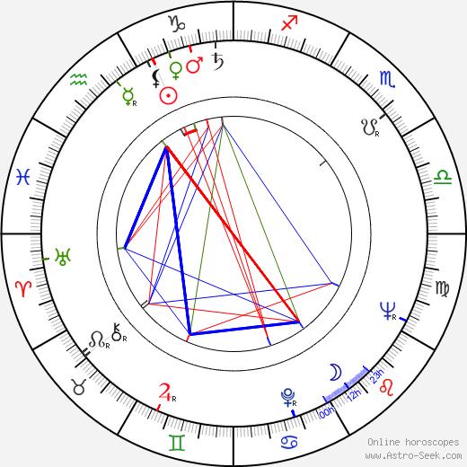 David Zelag Goodman birth chart, David Zelag Goodman astro natal horoscope, astrology
