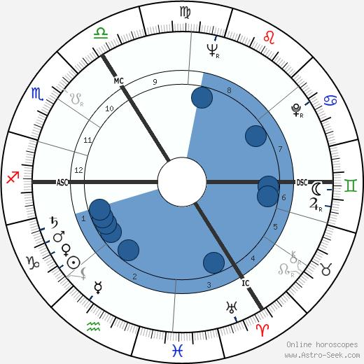 Edgar Lansbury wikipedia, horoscope, astrology, instagram