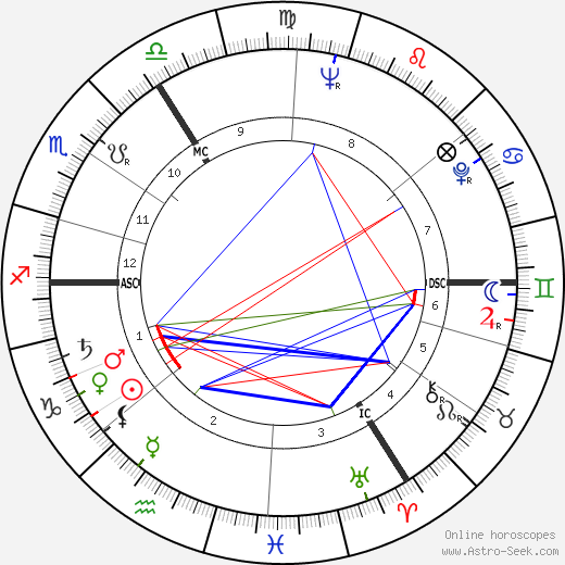 Edgar Lansbury tema natale, oroscopo, Edgar Lansbury oroscopi gratuiti, astrologia