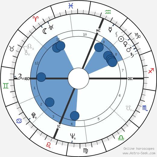 Edward W. Lebaron wikipedia, horoscope, astrology, instagram