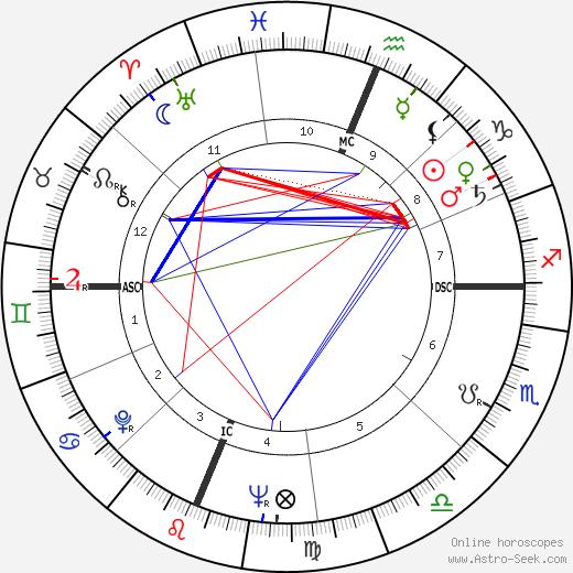 Edward W. Lebaron tema natale, oroscopo, Edward W. Lebaron oroscopi gratuiti, astrologia