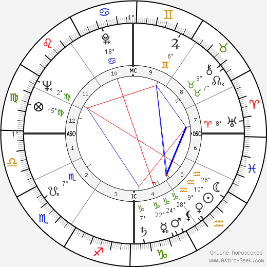 Elizabeth Burrows birth chart, biography, wikipedia 2019, 2020