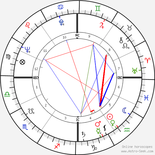 Elizabeth Burrows astro natal birth chart, Elizabeth Burrows horoscope, astrology