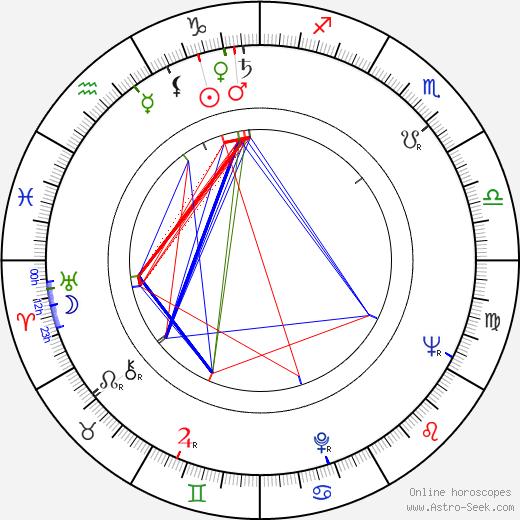 Elliott Kastner birth chart, Elliott Kastner astro natal horoscope, astrology