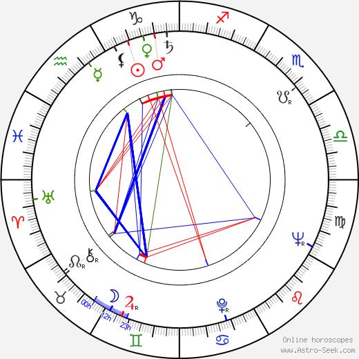 Francesco De Masi astro natal birth chart, Francesco De Masi horoscope, astrology