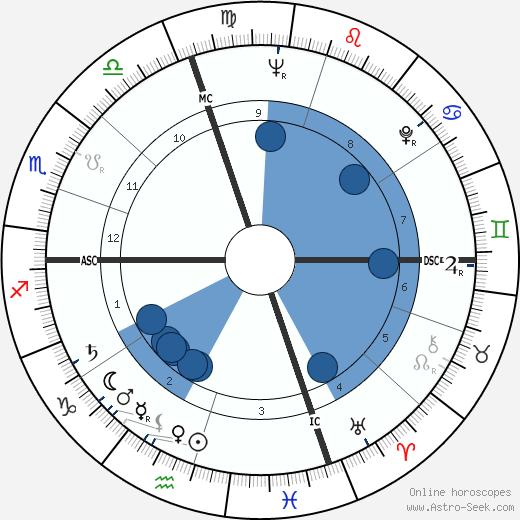 Franco Vescovi wikipedia, horoscope, astrology, instagram