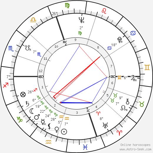Franco Vescovi birth chart, biography, wikipedia 2020, 2021