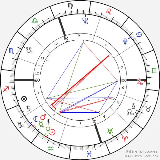 Franco Vescovi birth chart, Franco Vescovi astro natal horoscope, astrology