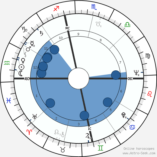 Gene Hackman wikipedia, horoscope, astrology, instagram
