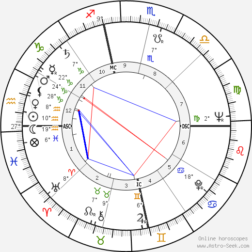 Gene Hackman birth chart, biography, wikipedia 2019, 2020