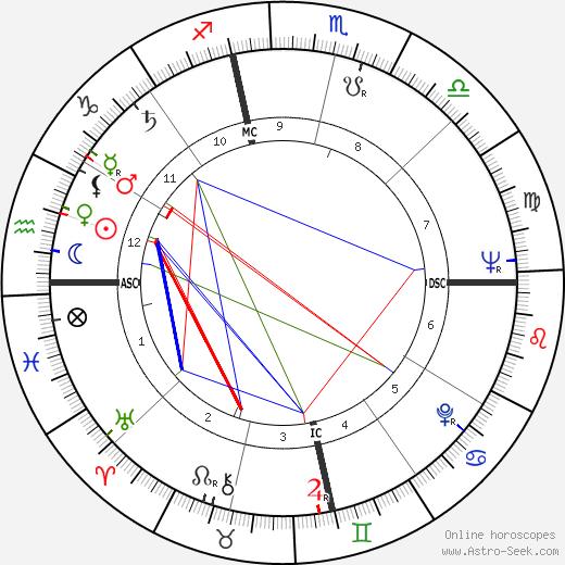 Gene Hackman astro natal birth chart, Gene Hackman horoscope, astrology
