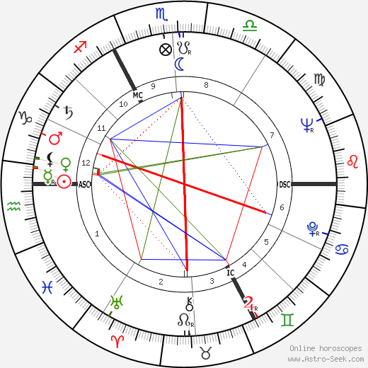 Gisèle Vallerey astro natal birth chart, Gisèle Vallerey horoscope, astrology