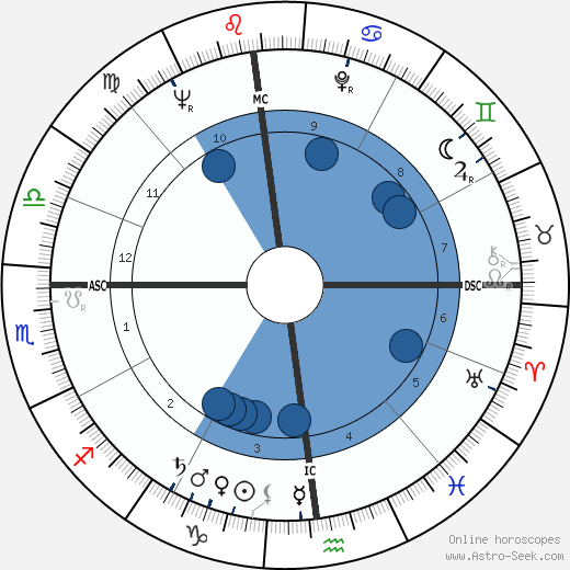 Glenn Yarbrough wikipedia, horoscope, astrology, instagram