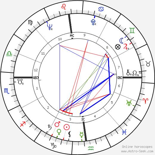 Glenn Yarbrough tema natale, oroscopo, Glenn Yarbrough oroscopi gratuiti, astrologia