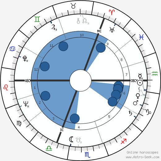 Günter Lamprecht wikipedia, horoscope, astrology, instagram
