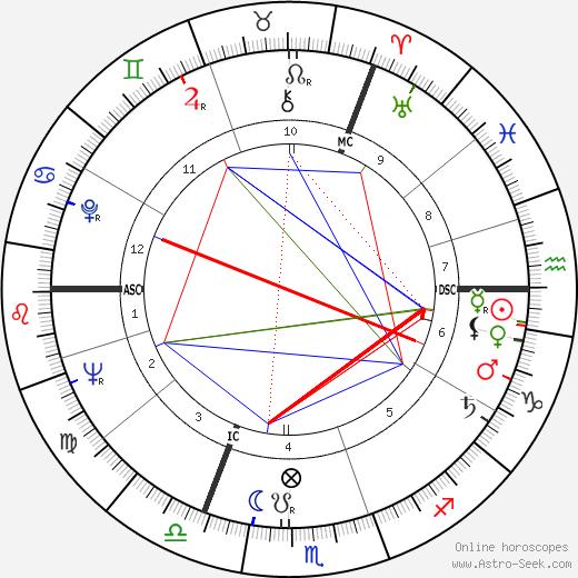 Günter Lamprecht birth chart, Günter Lamprecht astro natal horoscope, astrology