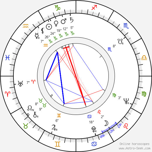 Italo Zingarelli birth chart, biography, wikipedia 2020, 2021