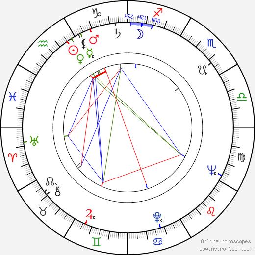 Jack Axelrod birth chart, Jack Axelrod astro natal horoscope, astrology