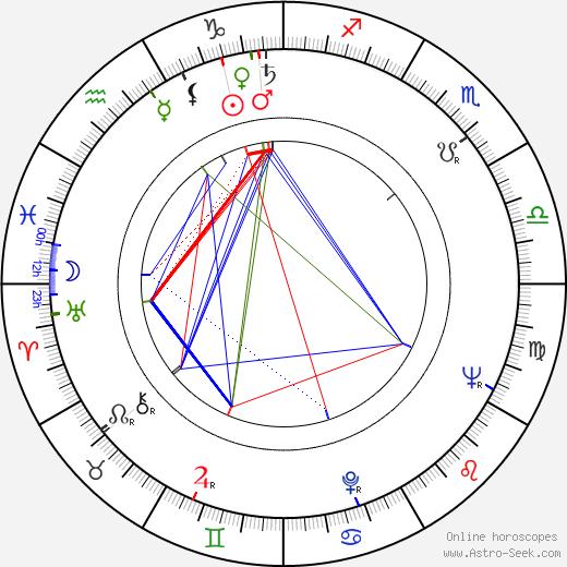 Jiří Čutka astro natal birth chart, Jiří Čutka horoscope, astrology