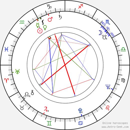 Leonid Kotcharian tema natale, oroscopo, Leonid Kotcharian oroscopi gratuiti, astrologia
